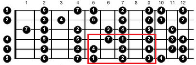 tips for practicing scales guitar