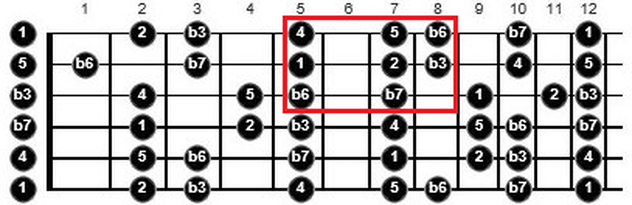 tips for practicing guitar scales