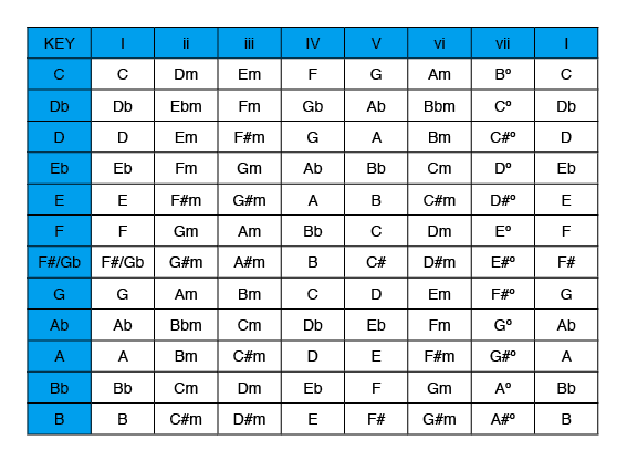 chords in all key signatures