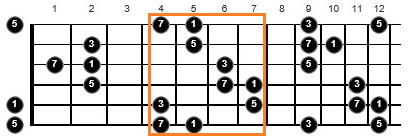 major 7 chords guitar