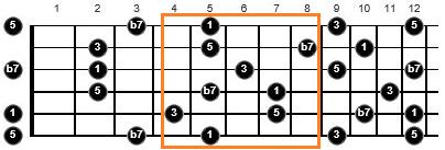 a7 chords guitar