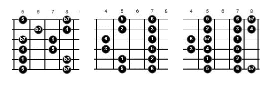 multiple blues scales for guitar