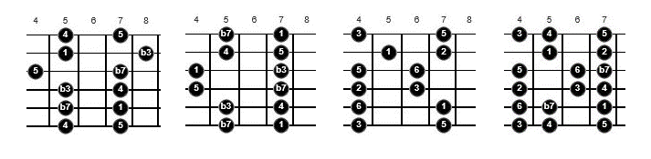 blues scales to use in a solo