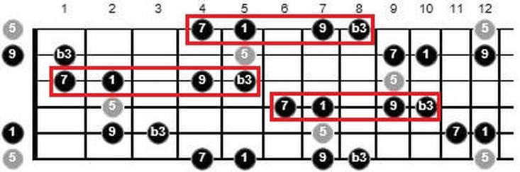 how to play over chord changes guitar