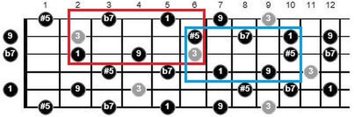 chord tone soloing on guitar