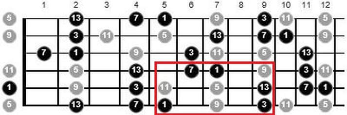 how to solo over jazz chords on guitar