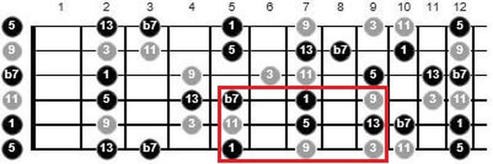 scale to use over a dominant 13 chord guitar