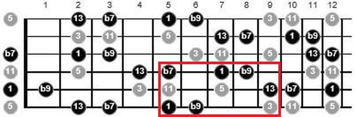 phrygian dominant scale use guitar