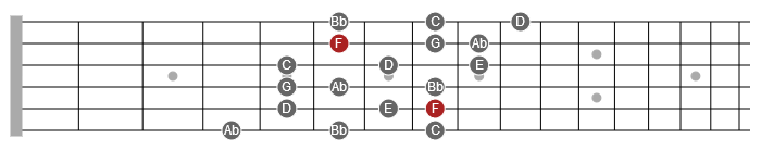 3NPS melodic minor scale