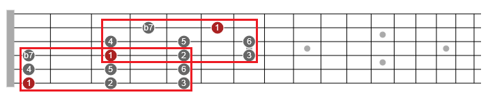 mixolydian scale simplified guitar