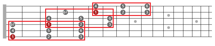 mixolydian scale pattern across the neck guitar