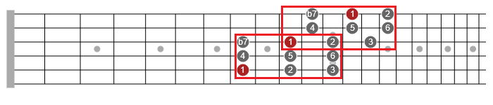 making guitar scales easier
