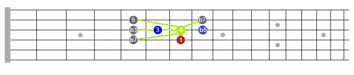blues guitar scales lesson
