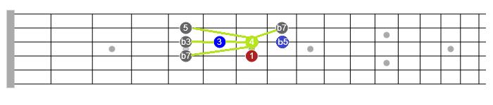 blues guitar scales lesson