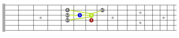 use of the 4 in blues soloing guitar