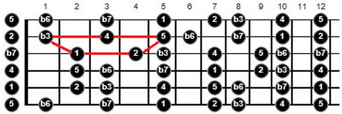 warp zone guitar scales