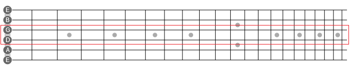 horizontal guitar patterns
