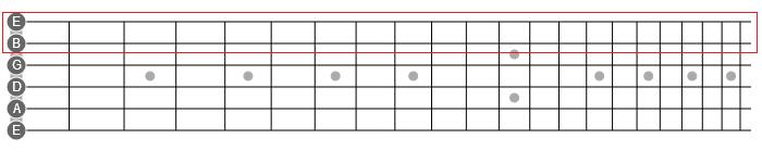 horizontal soloing guitar