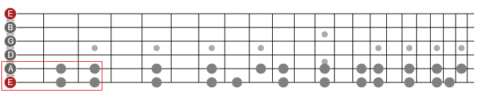 horizontal major scale guitar