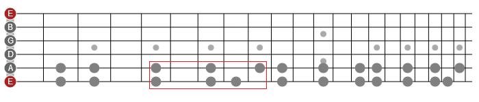 horizontal mode patterns guitar