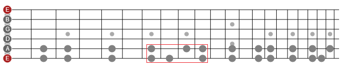learn guitar scales horizontally