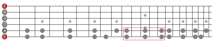 guitar scales and modes horizontally