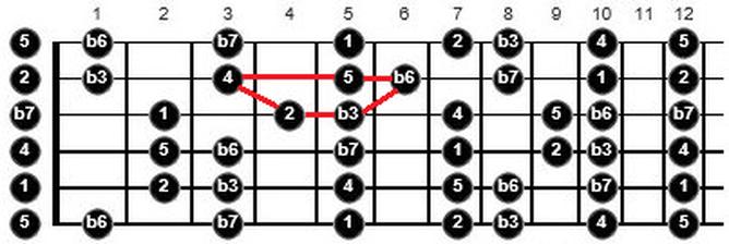 warp zone guitar lesson