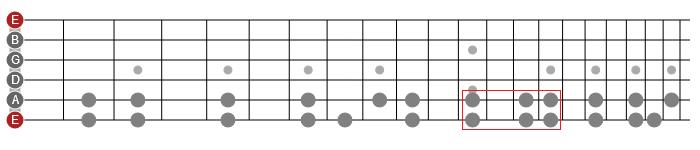 horizontal guitar scales patterns