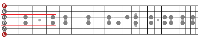 horizontal guitar scale patterns