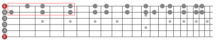 guitar scales horizontally