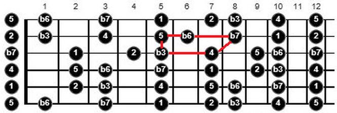 warp zone guitar arpeggios