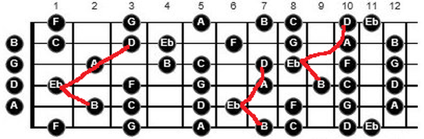 problem with shapes and patterns on guitar