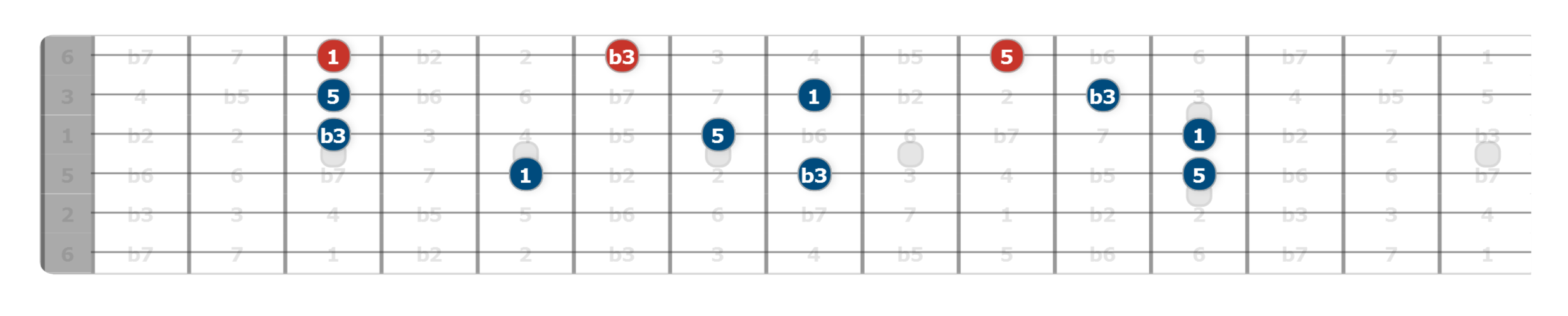 g minor triads guitar lesson
