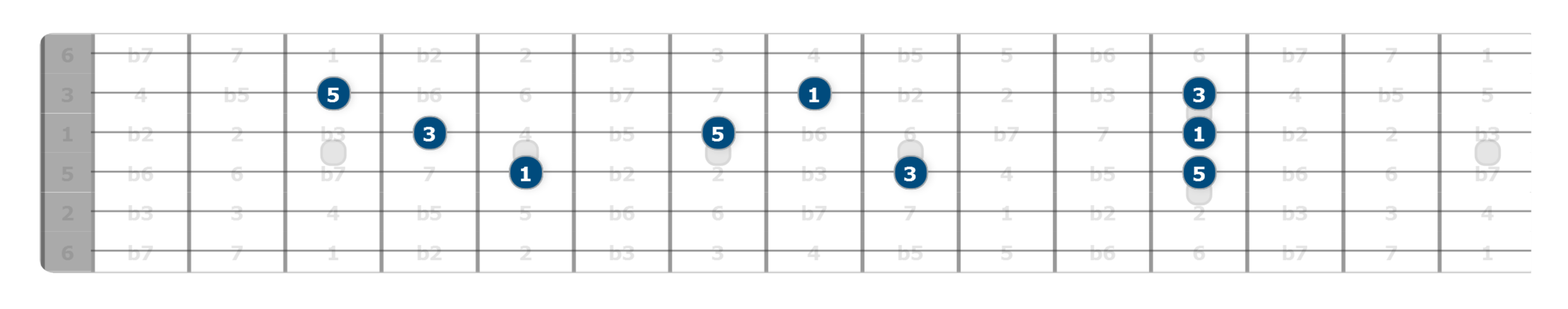 major triads lesson guitar