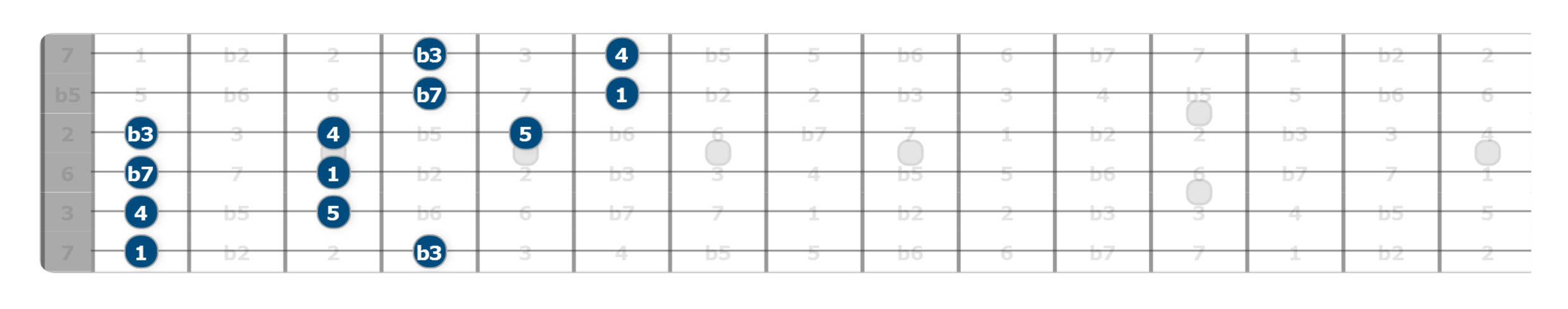 alternative pentatonic shapes guitar