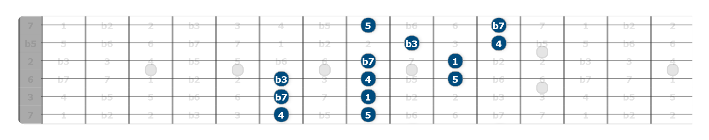 alternative minor pentatonic patterns guitar