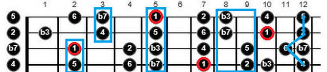 partial chords from scales guitar