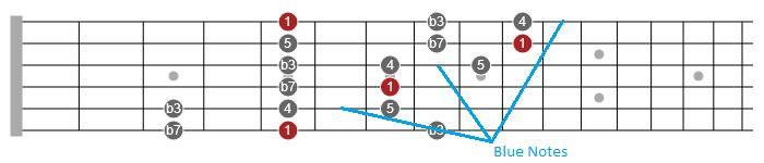 clapton soloing lesson