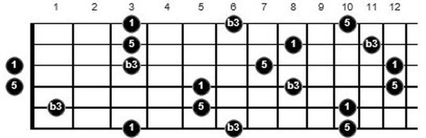 g minor triads guitar