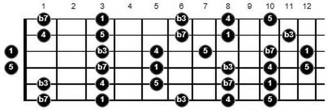 g minor pentatonic guitar