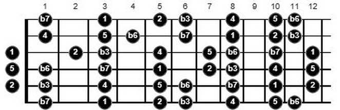 g minor scale guitar
