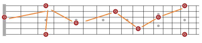 fretboard visualization guitar