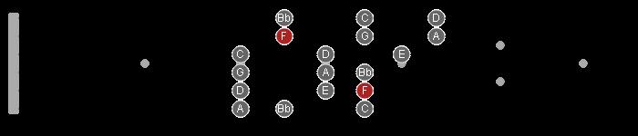 f major 3nps scale pattern guitar