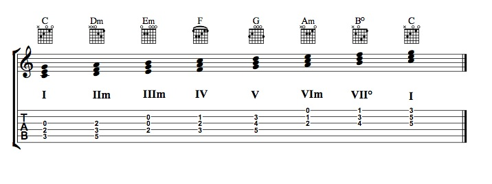 diatonic chords guitar