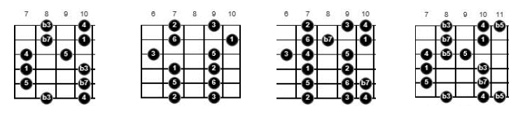 blues scale patterns for guitar