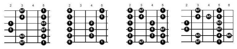 blues scales for guitar