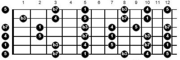 a minor pentatonic guitar