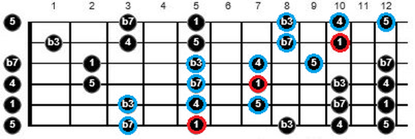 minor pentatonic different patterns guitar