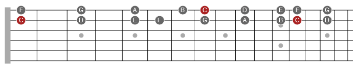 c major scale on adjacent strings