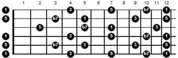 chords and arpeggios in dadgad tuning